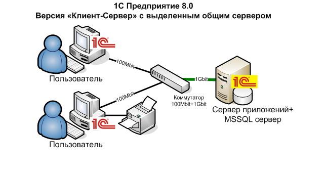 как создать сервер в самп и поставить на хостинг